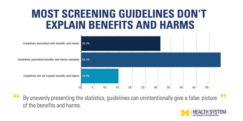 What Are The Benefits And Harms Of Cancer Screening Most Guidelines Don T Tell You University Of Michigan Rogel Cancer Center
