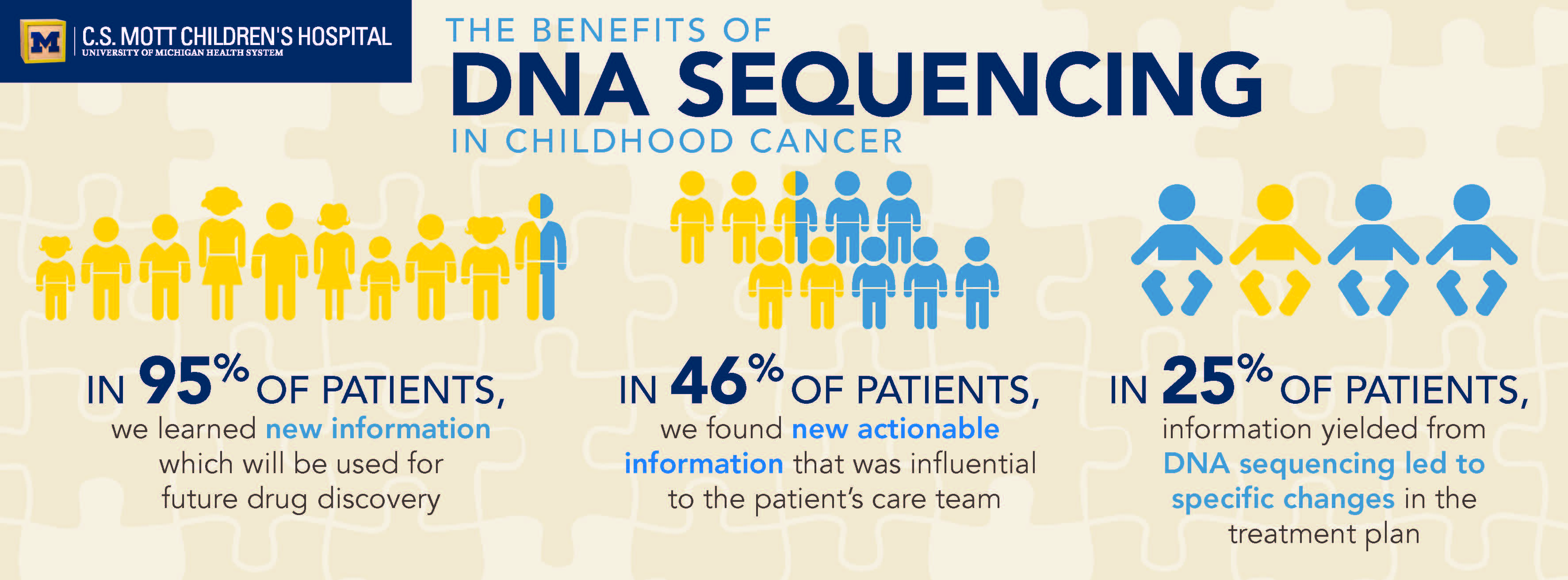 peds seq infographic jpg | Rogel Cancer Center | University